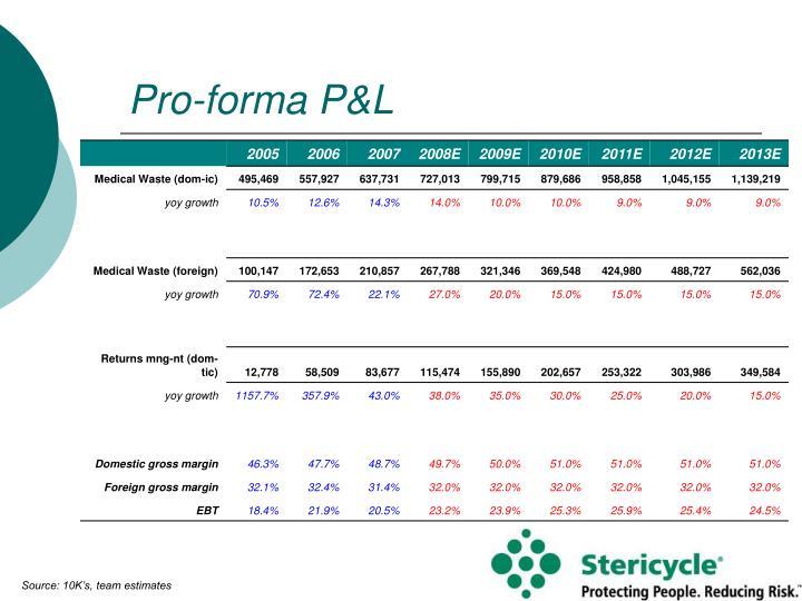 Pro-forma P&L