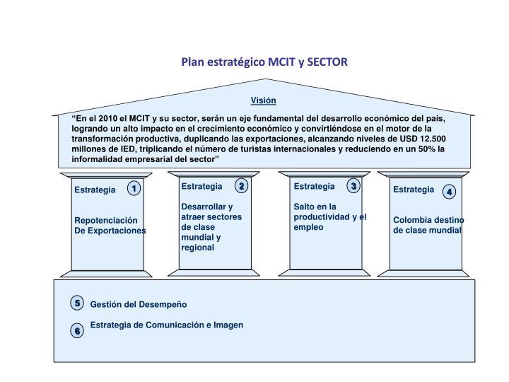 Plan estratégico MCIT y SECTOR