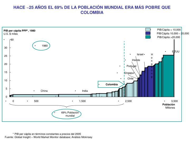 PIB/Cápita < 10,000
