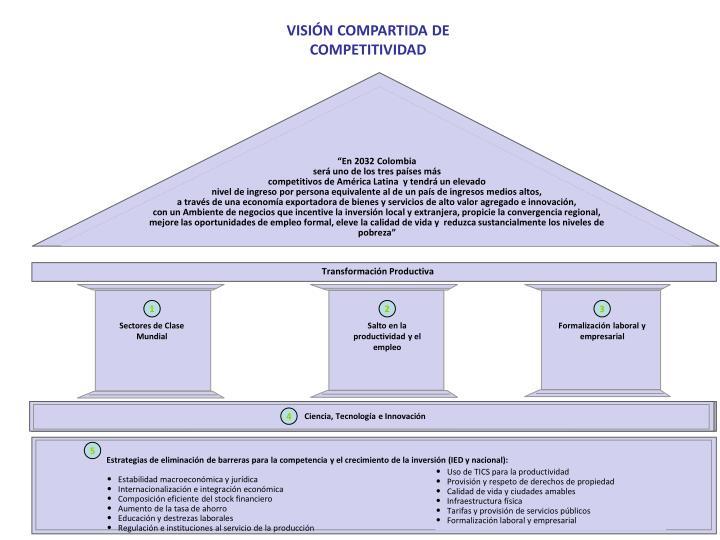 Estrategias de eliminación de barreras para la competencia y el crecimiento de la inversión (IED y nacional):