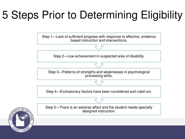 5 Steps Prior to Determining Eligibility