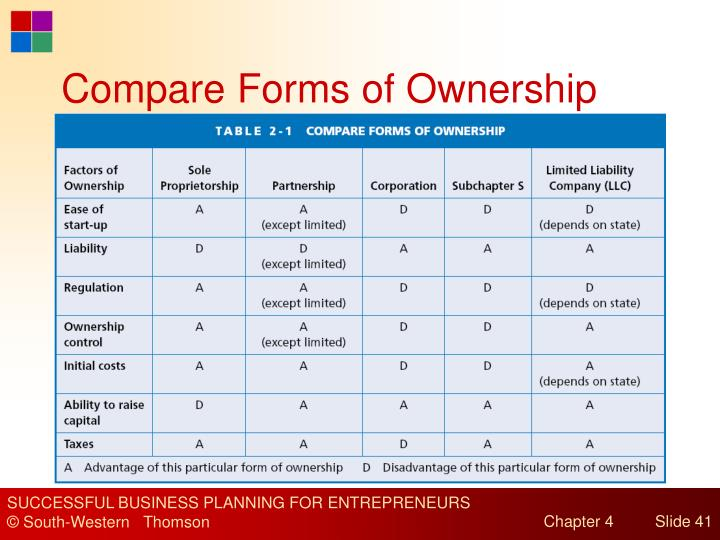 Compare Forms of Ownership