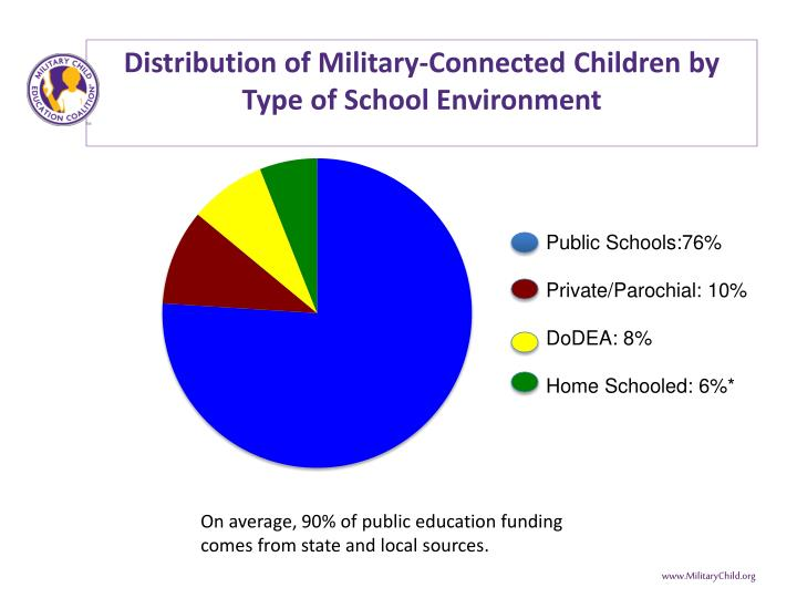 Distribution of Military-Connected Children by Type of School Environment