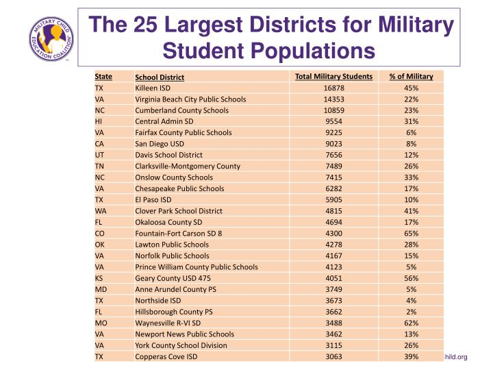 The 25 Largest Districts for Military Student Populations
