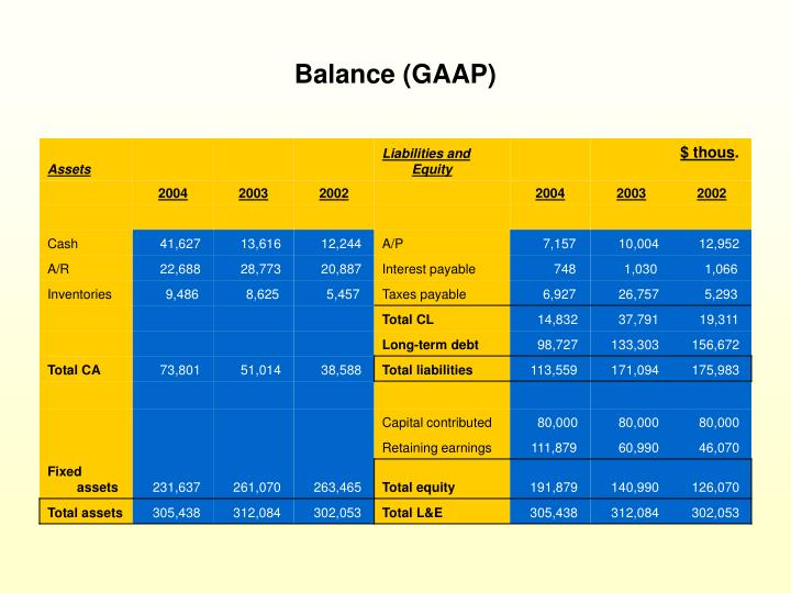 Balance (GAAP)