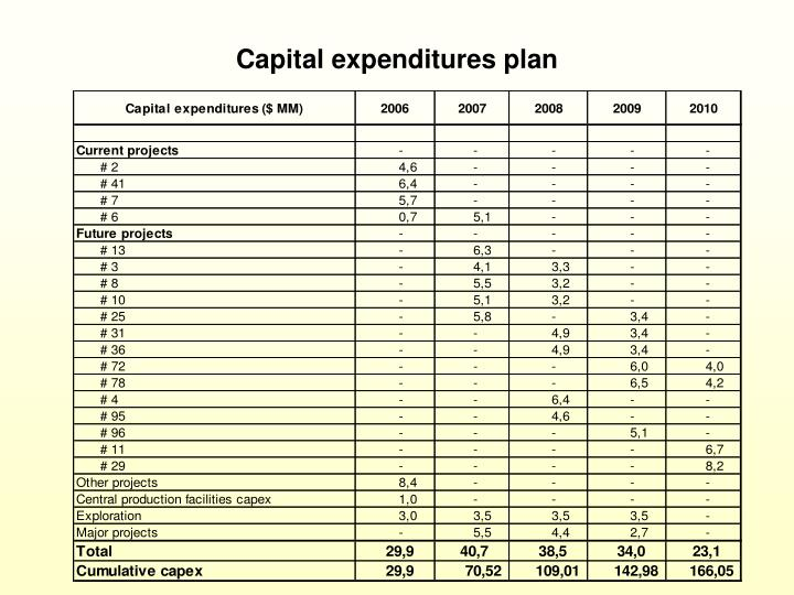 Capital expenditures plan