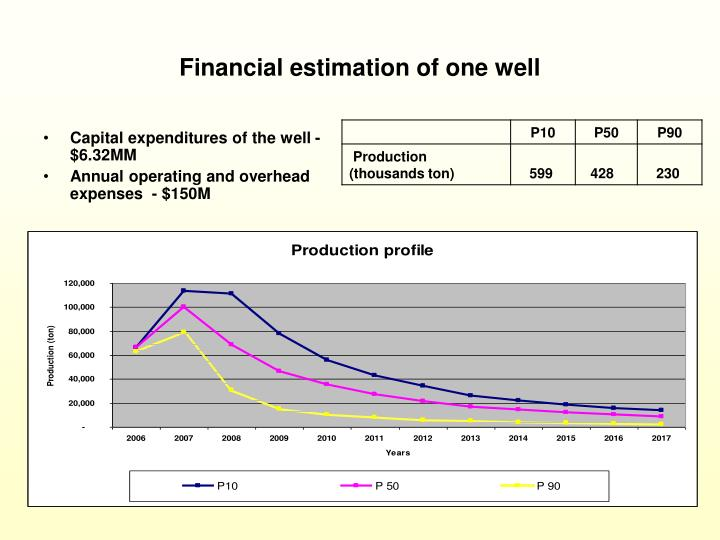 Financial estimation of one well