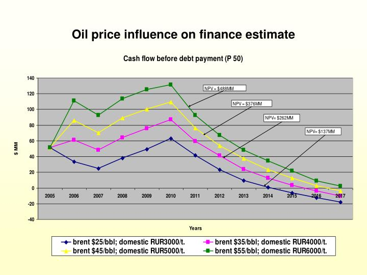 Oil price influence on finance estimate