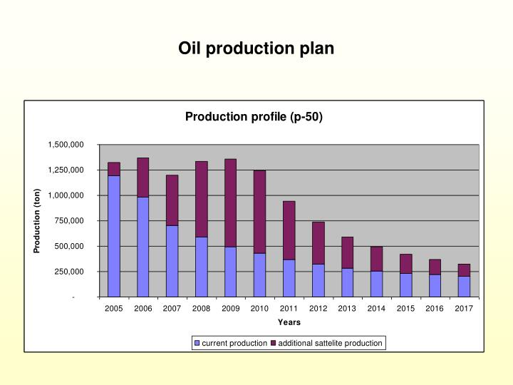 Oil production plan