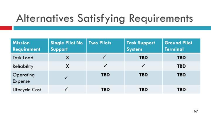 Alternatives Satisfying Requirements