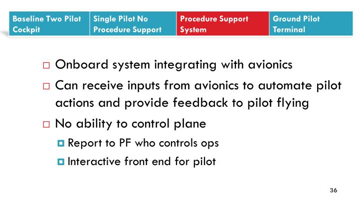 Onboard system integrating with avionics