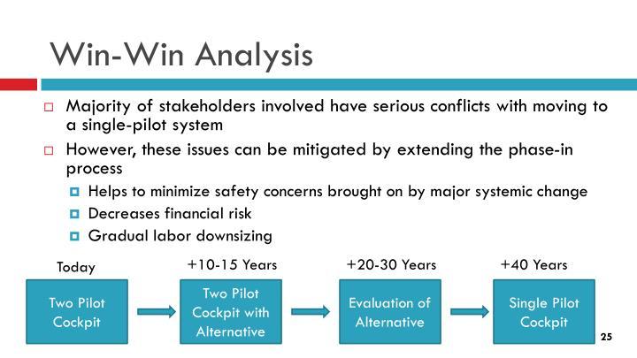 Win-Win Analysis
