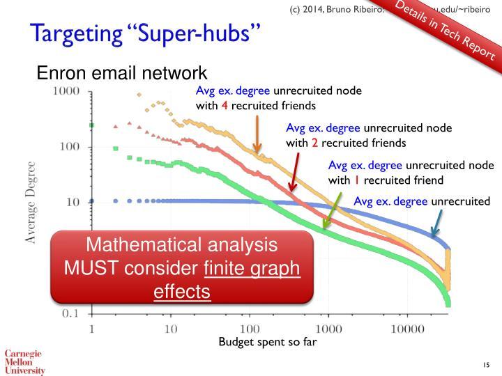 """Targeting """"Super-hubs"""""""