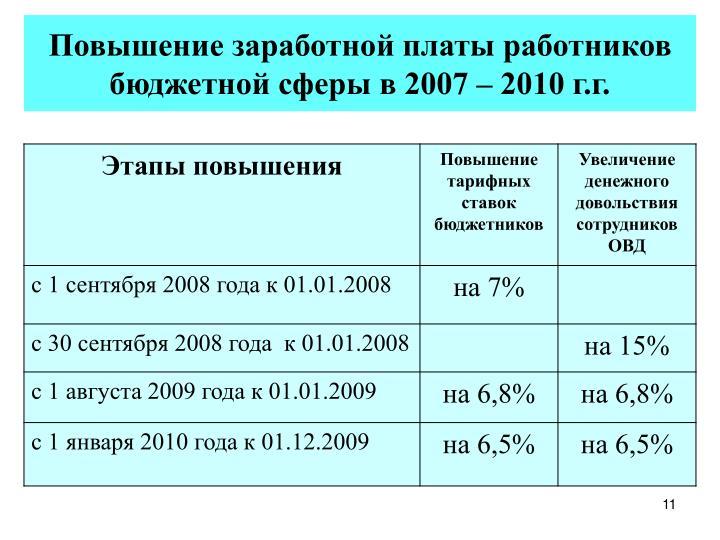 Повышение заработной платы работников бюджетной сферы в 2007 – 2010 г.г.