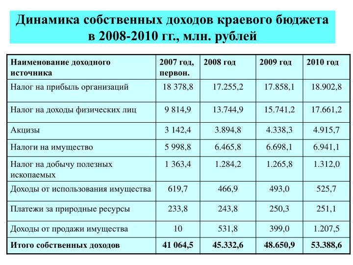 Динамика собственных доходов краевого бюджета  в 2008-2010 гг., млн. рублей