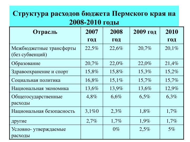 Структура расходов бюджета Пермского края на 2008-2010 годы