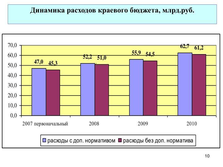 Динамика расходов краевого бюджета, млрд.руб.