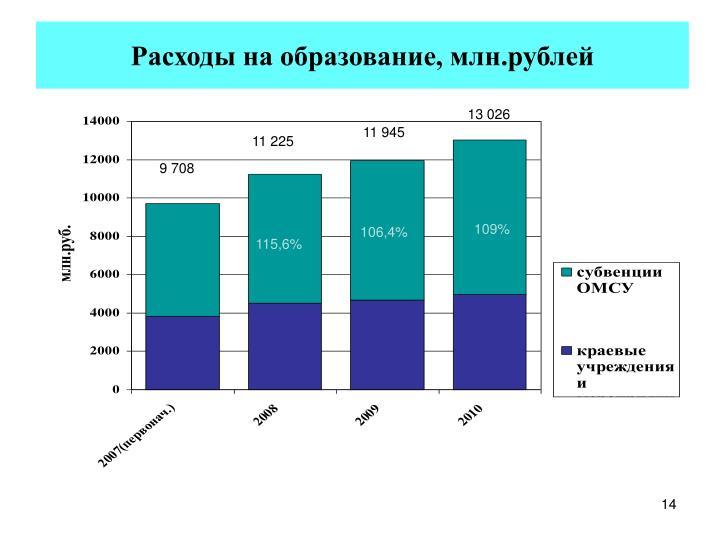 Расходы на образование, млн.рублей