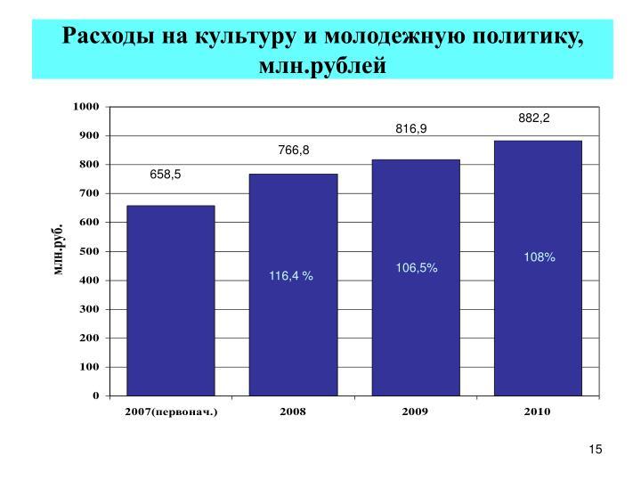 Расходы на культуру и молодежную политику, млн.рублей