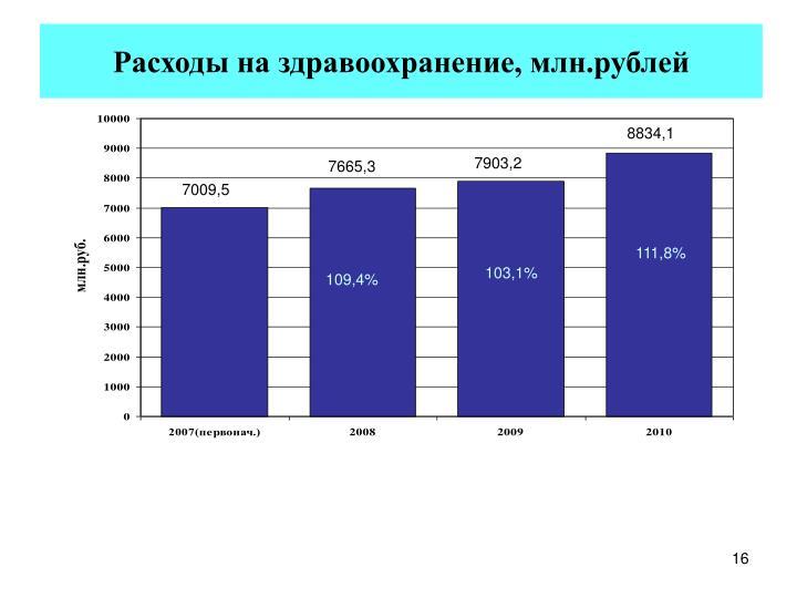 Расходы на здравоохранение, млн.рублей