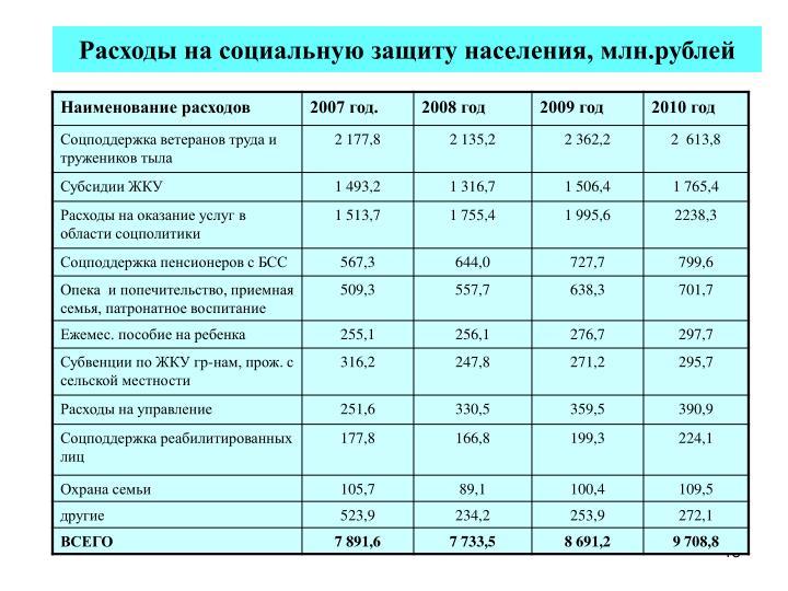 Расходы на социальную защиту населения, млн.рублей