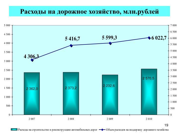 Расходы на дорожное хозяйство, млн.рублей
