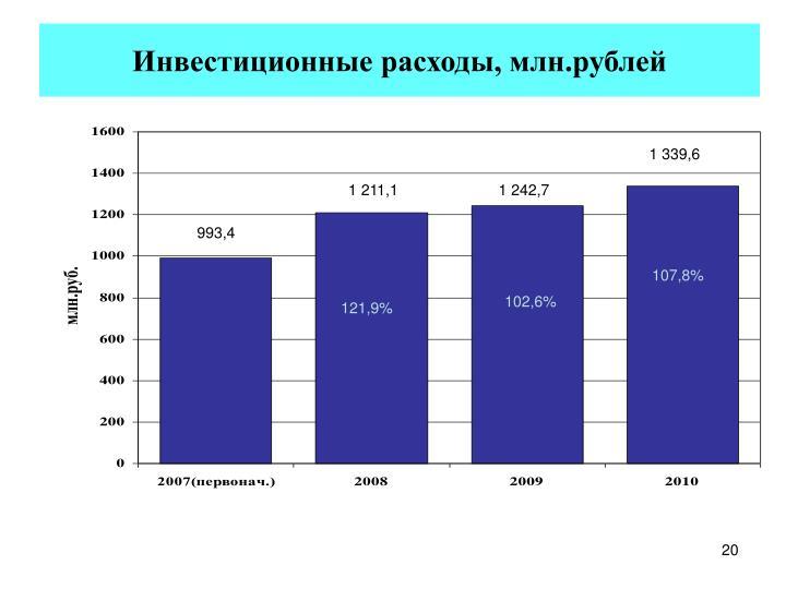 Инвестиционные расходы, млн.рублей
