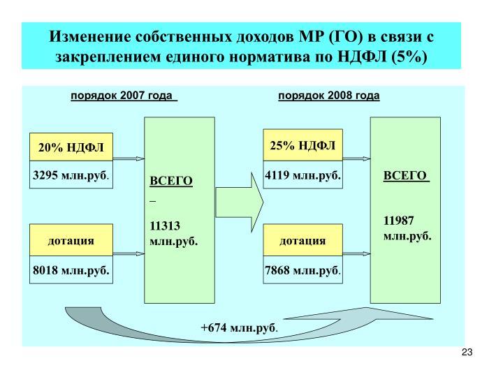 Изменение собственных доходов МР (ГО) в связи с закреплением единого норматива по НДФЛ (5%)
