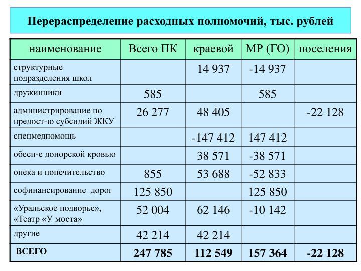 Перераспределение расходных полномочий, тыс. рублей