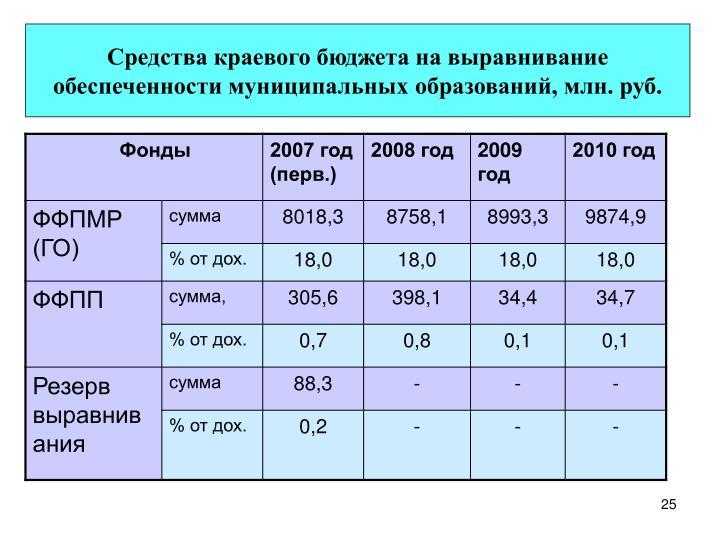 Средства краевого бюджета на выравнивание обеспеченности муниципальных образований, млн. руб.