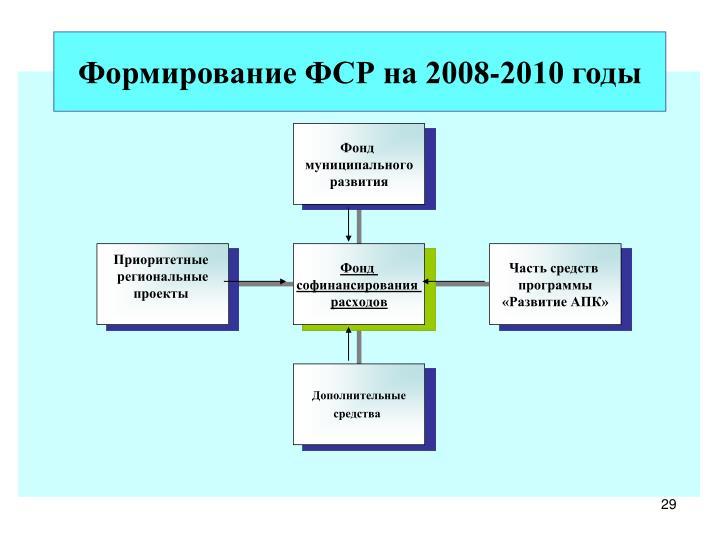 Формирование ФСР на 2008-2010 годы