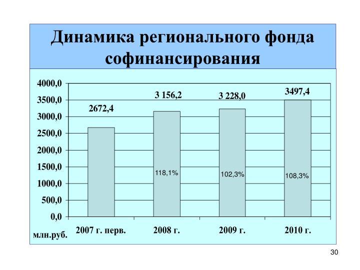 Динамика регионального фонда софинансирования
