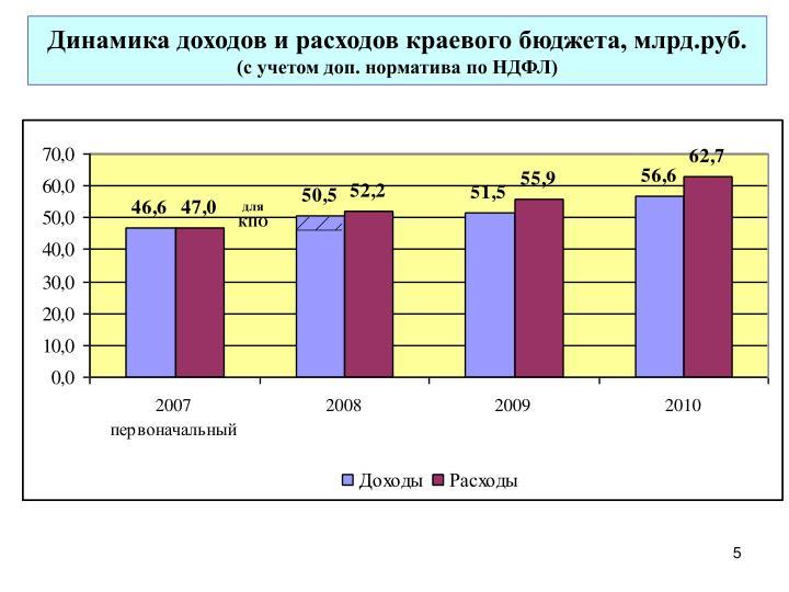 Динамика доходов и расходов краевого бюджета, млрд.руб.