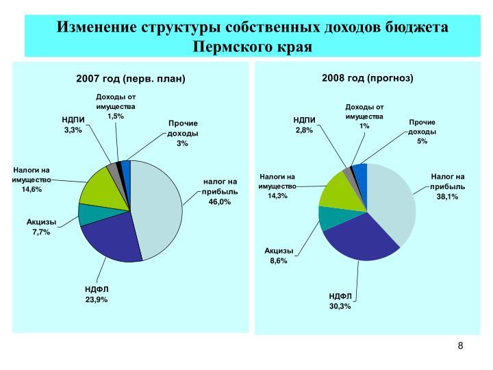 Изменение структуры собственных доходов бюджета Пермского края