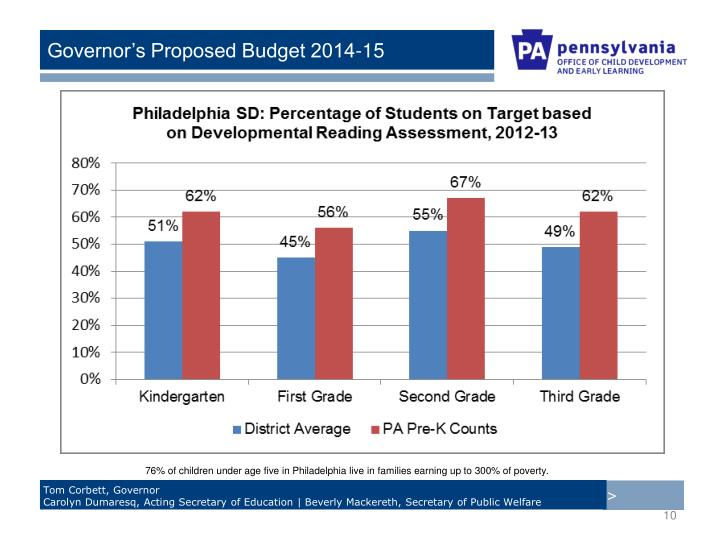 76% of children under age five in Philadelphia live in families earning up to 300% of poverty.