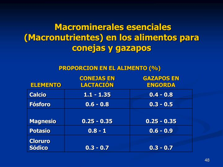 Macrominerales esenciales (Macronutrientes) en los alimentos para conejas y gazapos