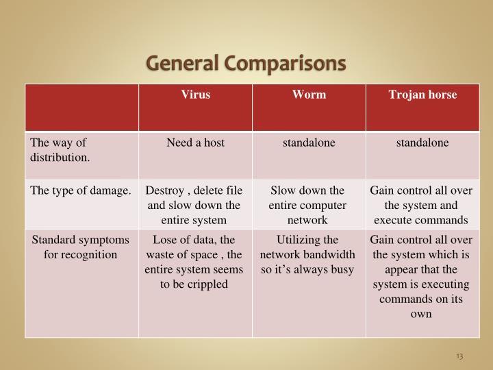 General Comparisons
