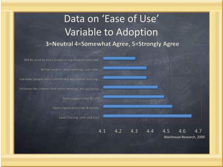 Data on 'Ease of Use'
