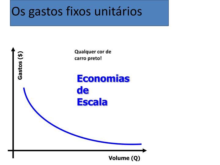 Gastos ($)