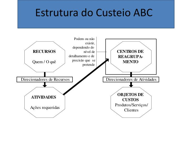 Estrutura do Custeio ABC