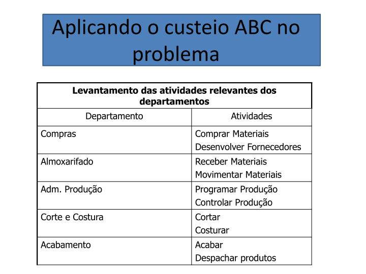Aplicando o custeio ABC no problema