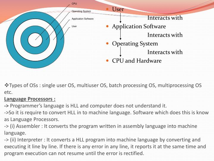 Types of OSs : single user OS, multiuser OS, batch processing OS, multiprocessing OS etc.