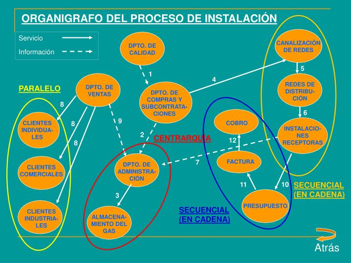 ORGANIGRAFO DEL PROCESO DE INSTALACIÓN