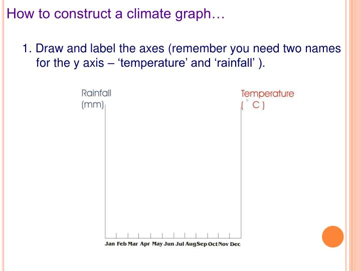 How to construct a climate graph…