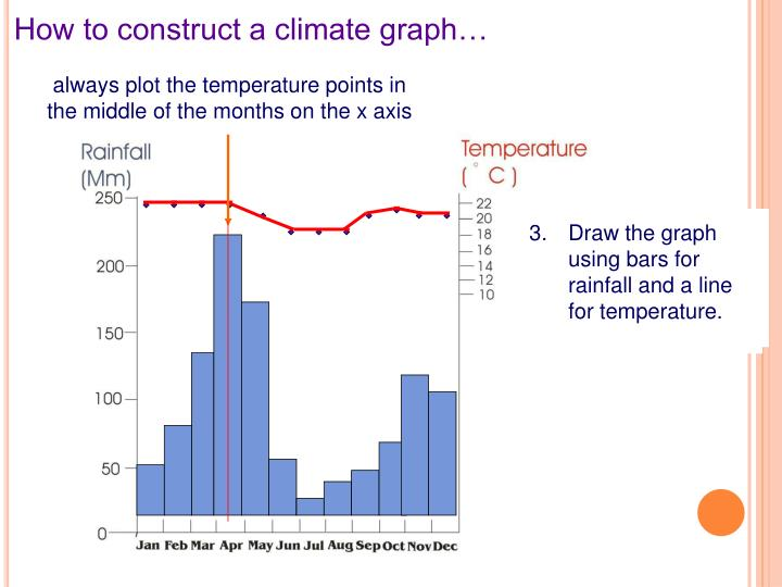 always plot the temperature points in the middle of the months on the x axis