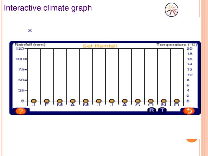 Interactive climate graph