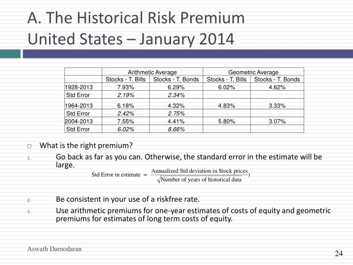 A. The Historical Risk Premium