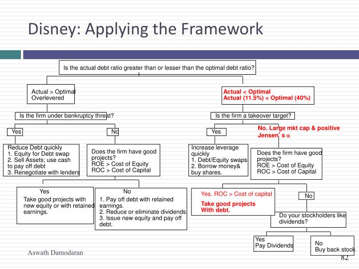 Disney: Applying the Framework