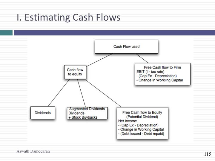 I. Estimating Cash Flows
