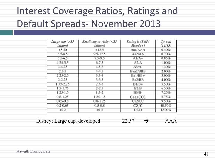 Interest Coverage Ratios, Ratings and Default Spreads- November 2013